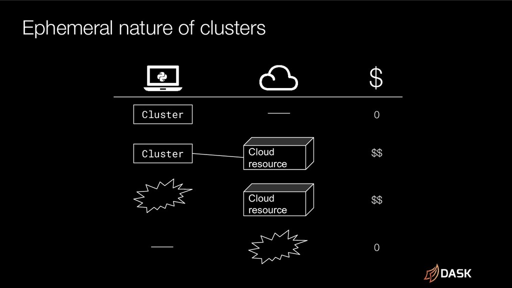 Ephemeral nature of clusters Cluster Cluster Cl...