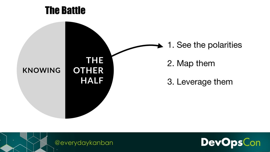 @everydaykanban The Battle KNOWING 1. See the p...
