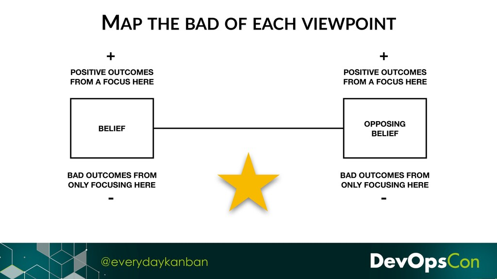 @everydaykanban BELIEF OPPOSING BELIEF POSITIVE...