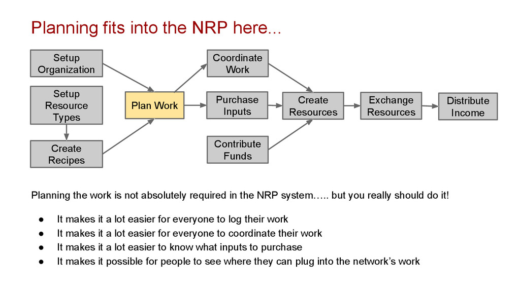 Setup Organization Plan Work Purchase Inputs Co...