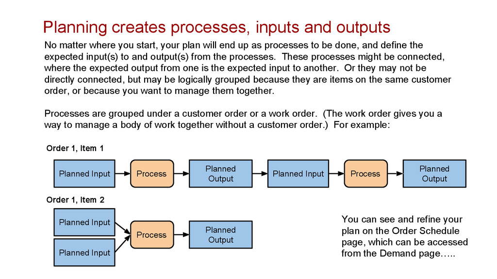 Planning creates processes, inputs and outputs ...