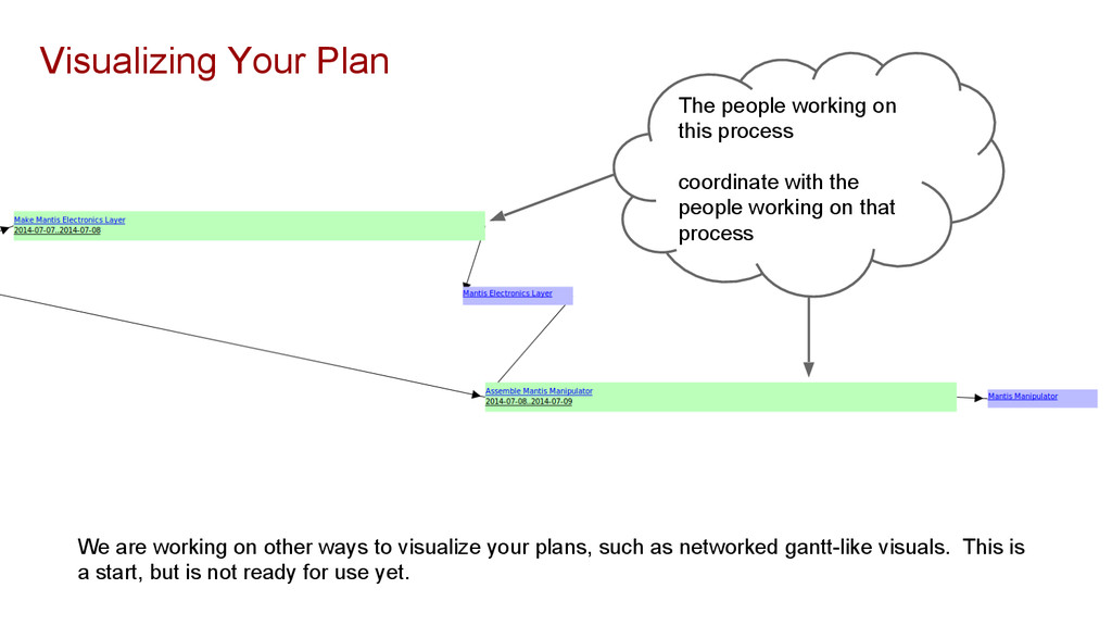 Visualizing Your Plan The people working on thi...