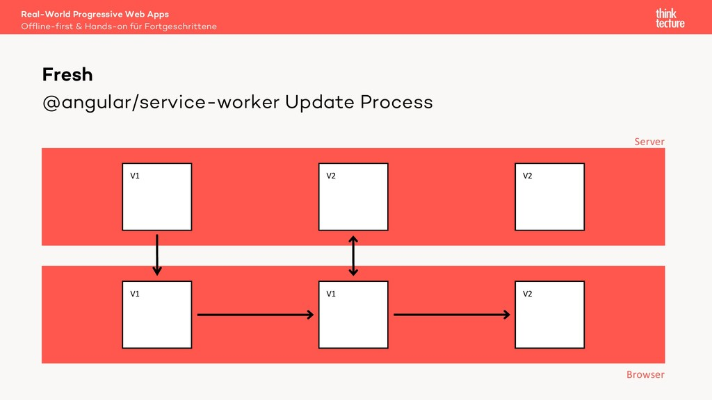 @angular/service-worker Update Process Real-Wor...