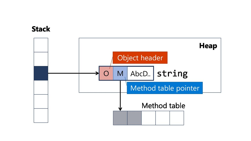O M Method table pointer Object header AbcD..