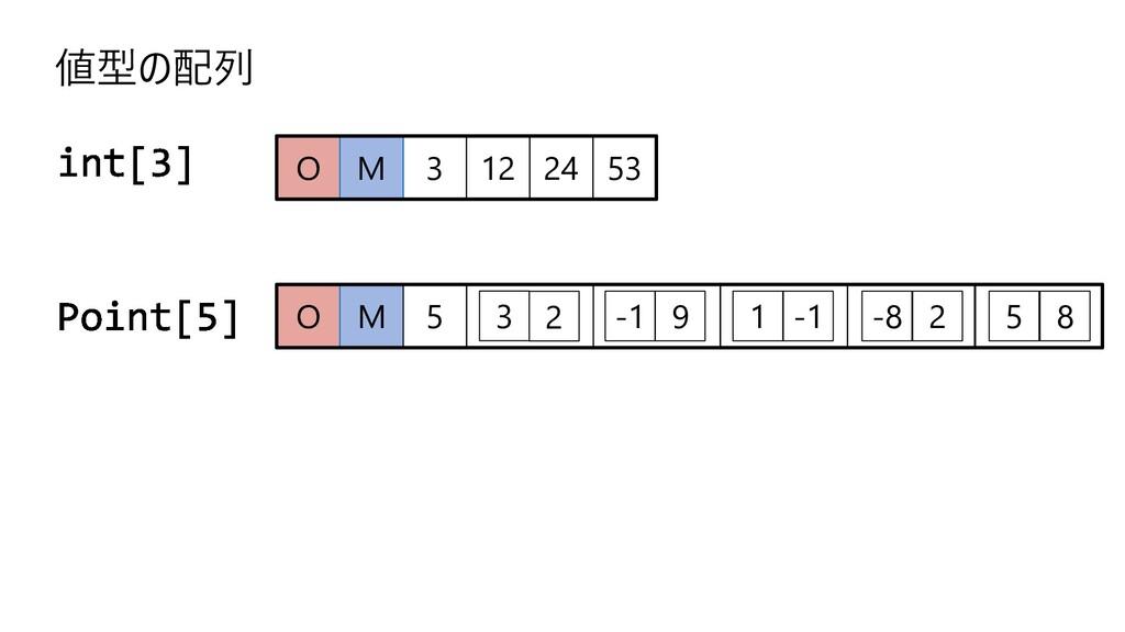 3 12 24 O M 53 値型の配列 O M -1 9 1 -1 -8 2 5 8 5 2...
