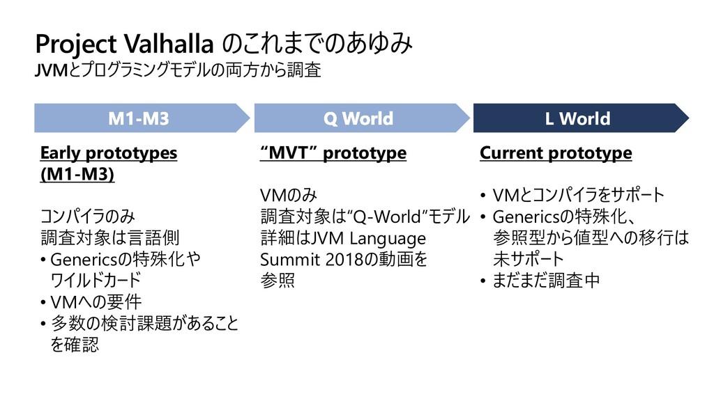 Project Valhalla のこれまでのあゆみ JVMとプログラミングモデルの両方から調...