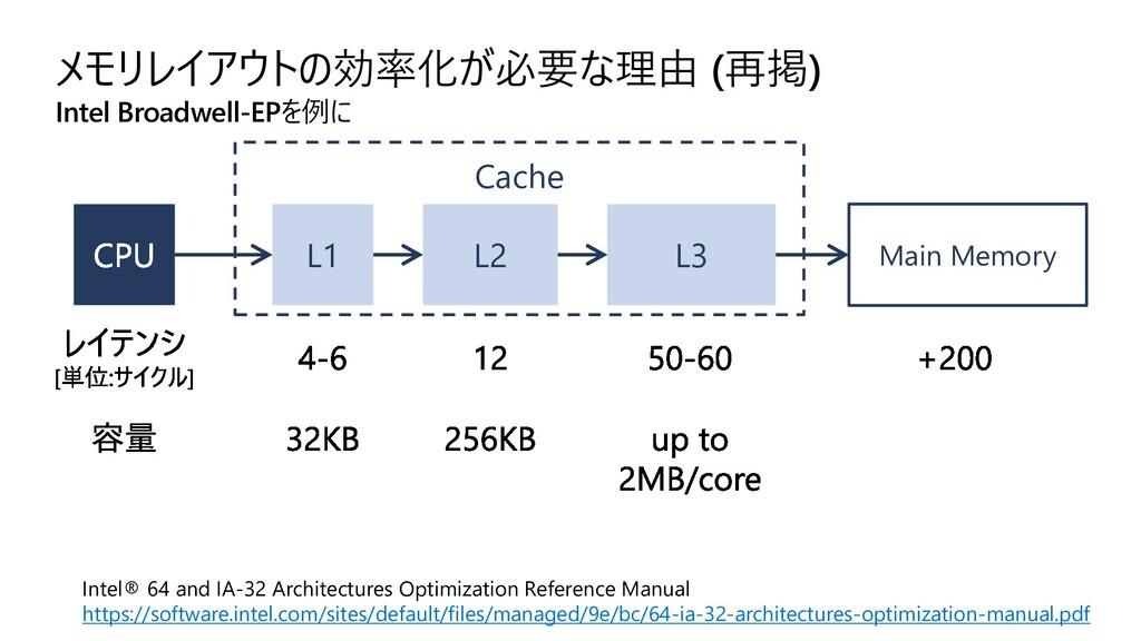 メモリレイアウトの効率化が必要な理由 (再掲) Intel Broadwell-EPを例に L...