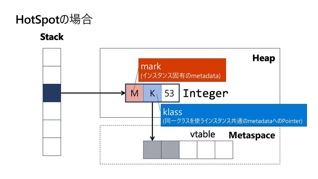 M K 53 klass (同一クラスを使うインスタンス共通のmetadataへのPointe...
