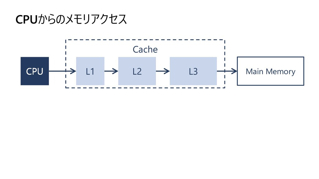 CPUからのメモリアクセス L1 L2 Main Memory L3 Cache