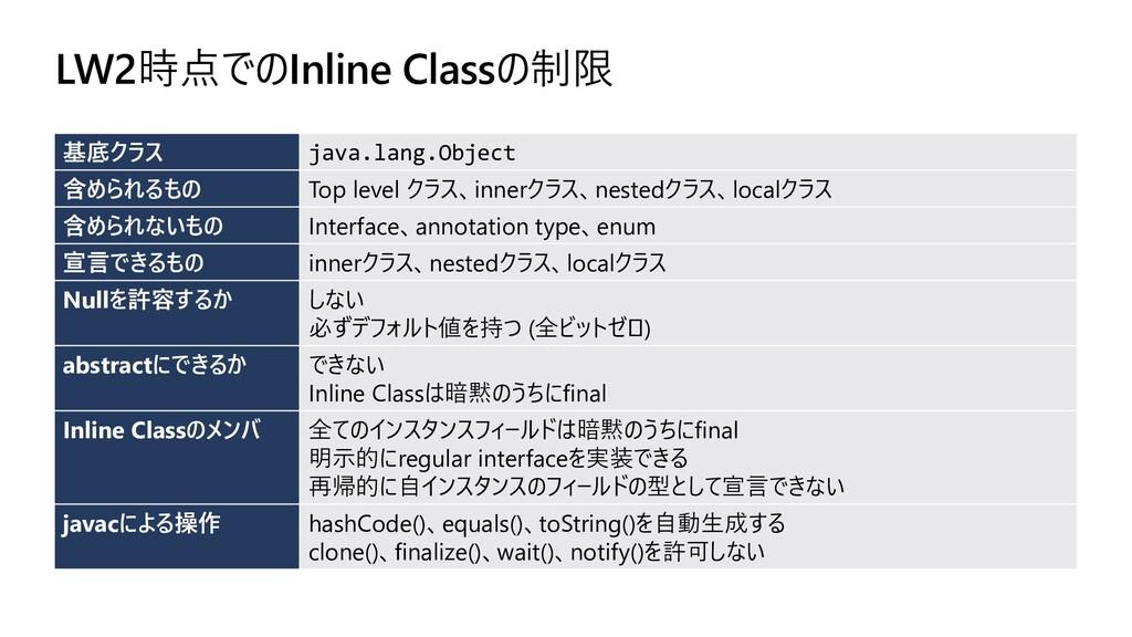 LW2時点でのInline Classの制限 基底クラス java.lang.Object 含...