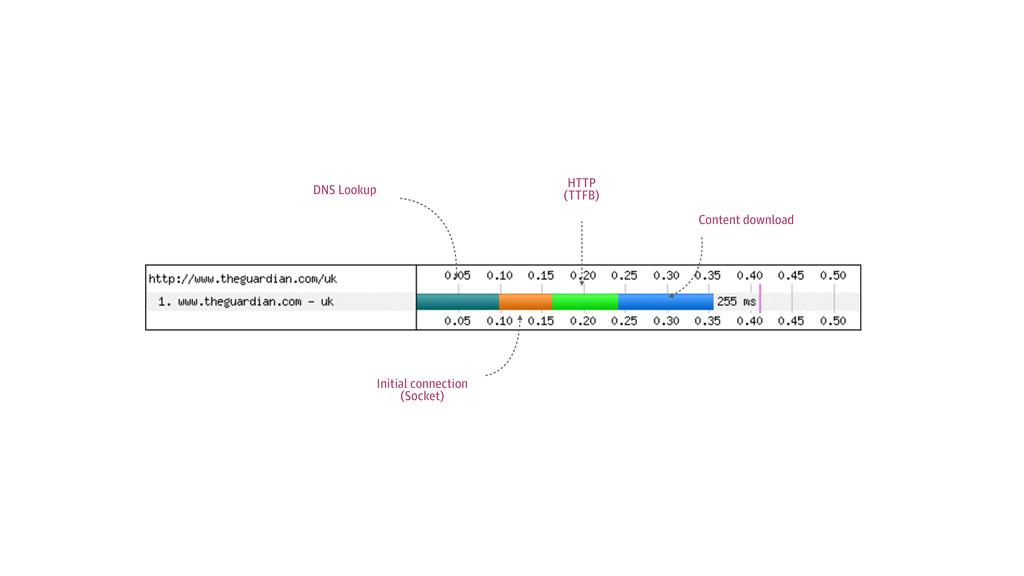 HTTP (TTFB) DNS Lookup Content download Initia...