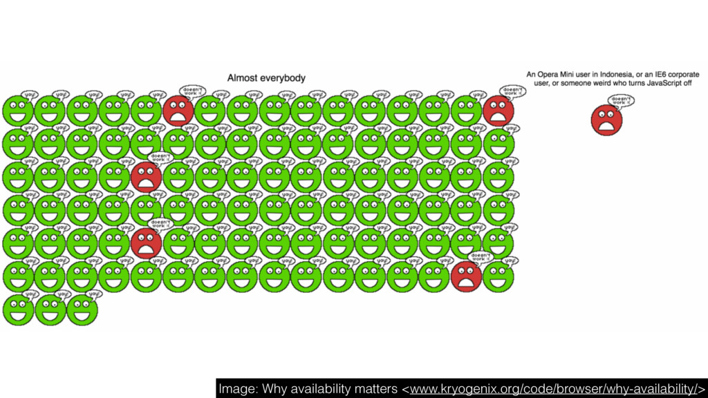 Image: Why availability matters <www.kryogenix....