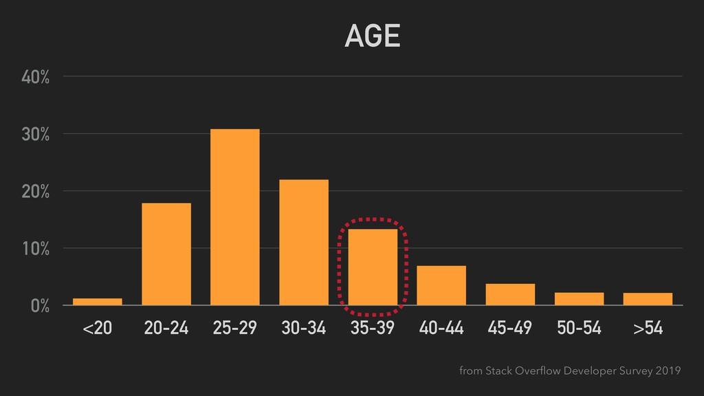 AGE 0% 10% 20% 30% 40% <20 20-24 25-29 30-34 35...