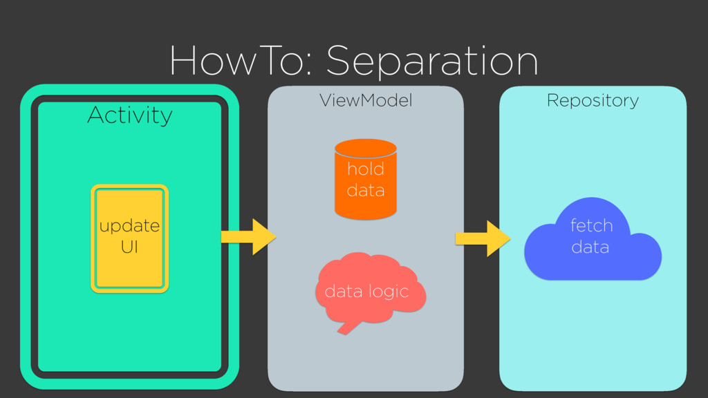 ViewModel Repository Activity HowTo: Separation...