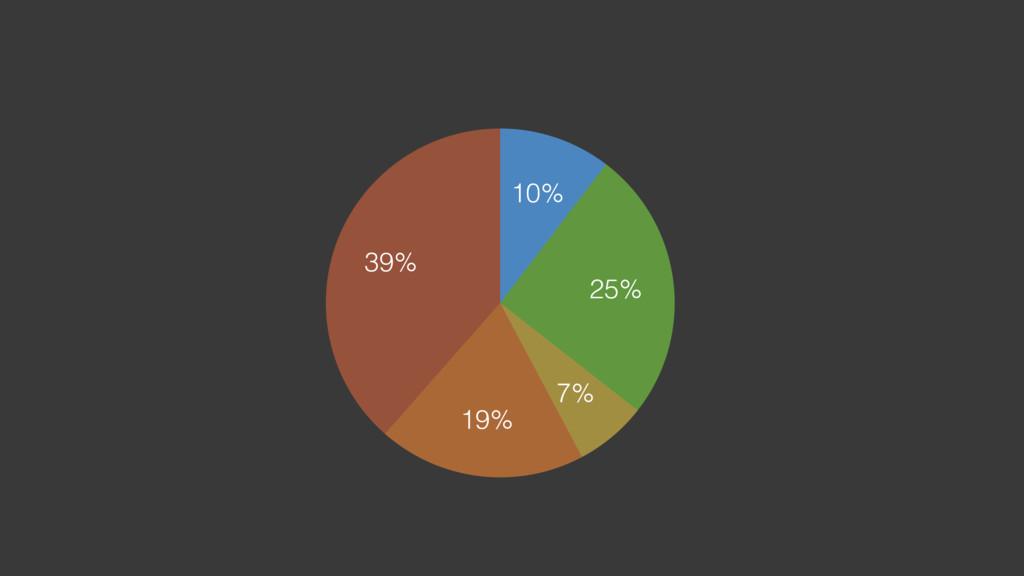 39% 19% 7% 25% 10%