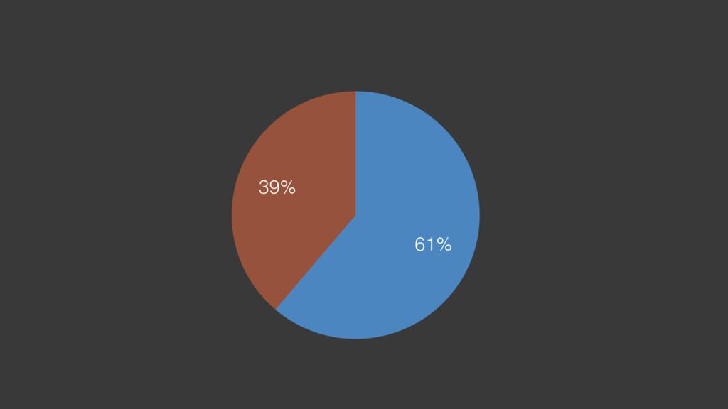 39% 61%