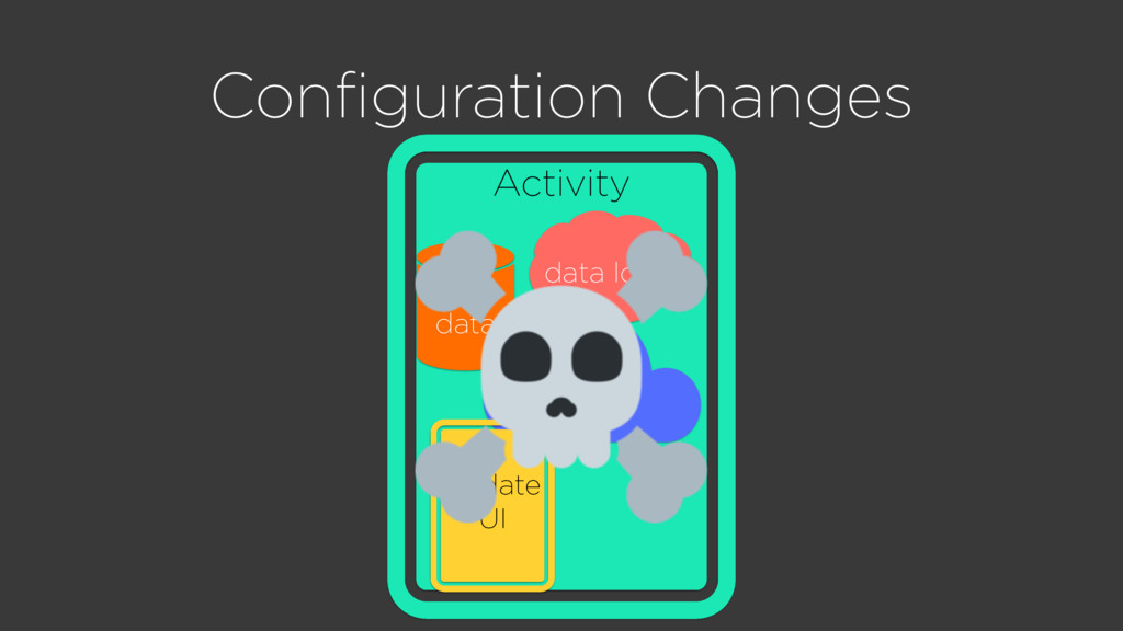 Configuration Changes Activity hold data fetch d...