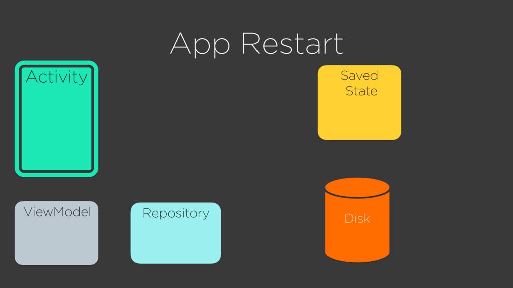 App Restart ViewModel Repository Activity Saved...