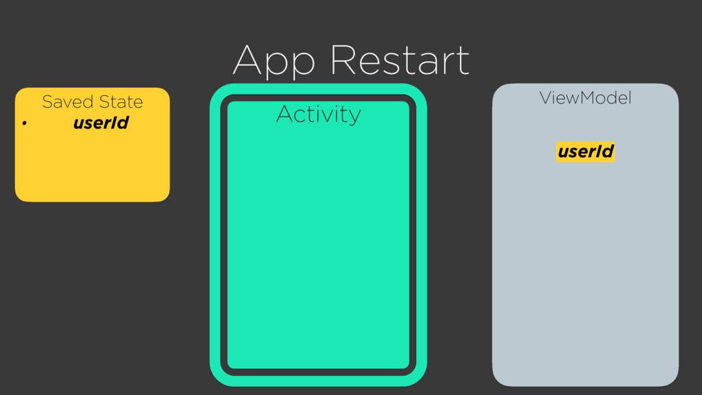 ViewModel Activity App Restart Saved State • us...