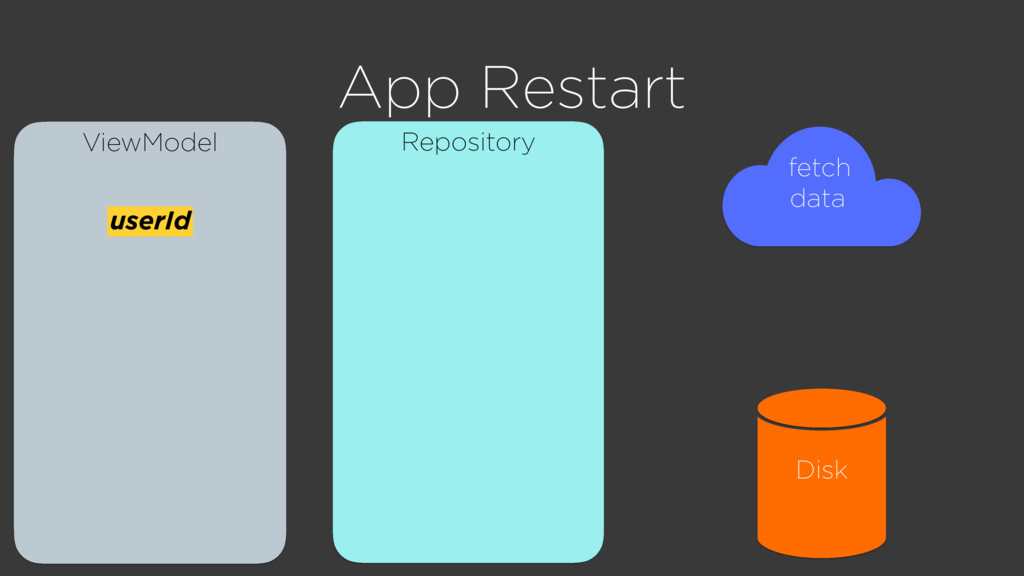 ViewModel App Restart userId Repository Disk fe...