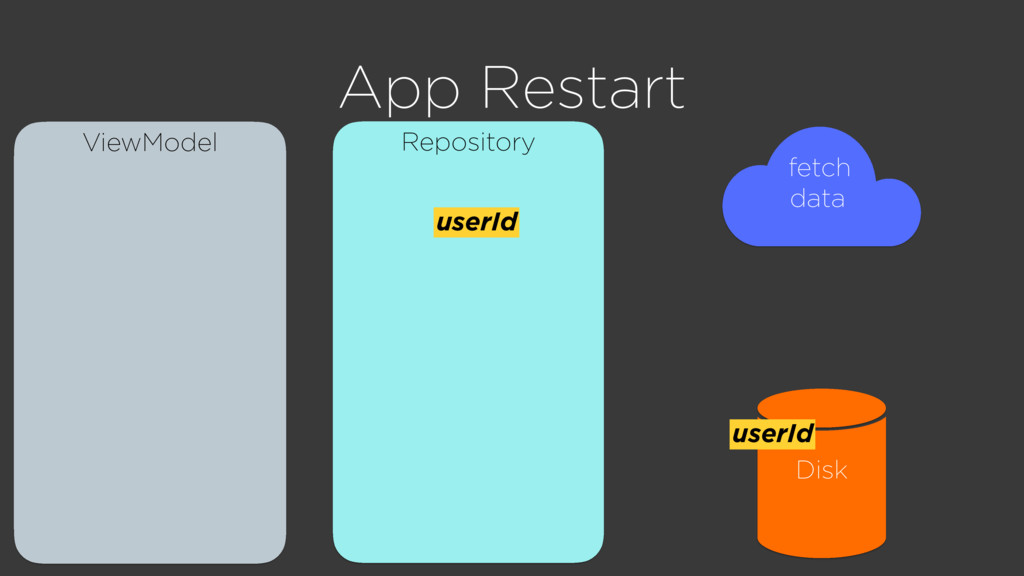 Repository ViewModel App Restart Disk fetch dat...