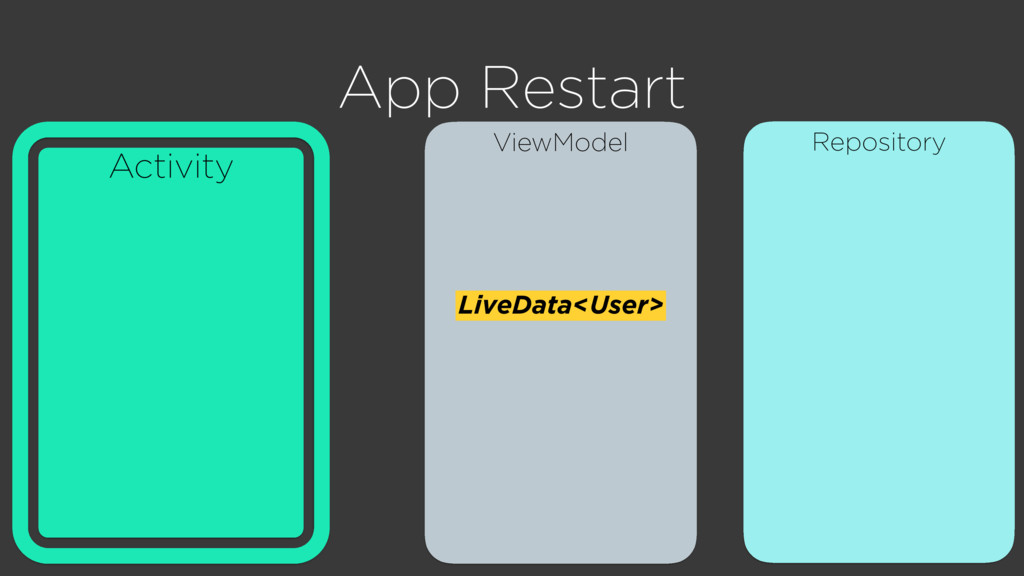 Repository ViewModel Activity App Restart LiveD...