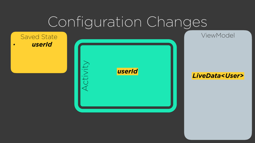 ViewModel Activity Configuration Changes Saved S...