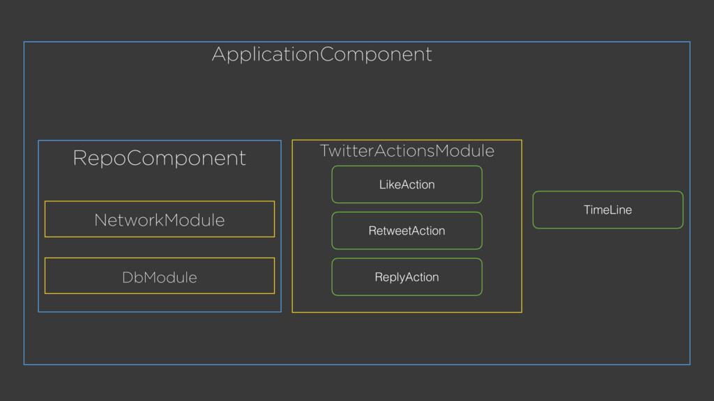 RepoComponent ApplicationComponent TwitterActio...