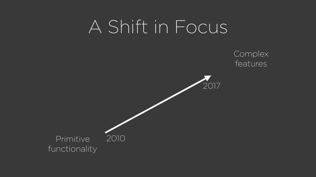 A Shift in Focus Primitive functionality Comple...