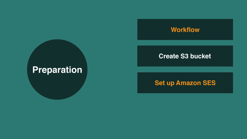 Set up Amazon SES Workflow Create S3 bucket Prep...