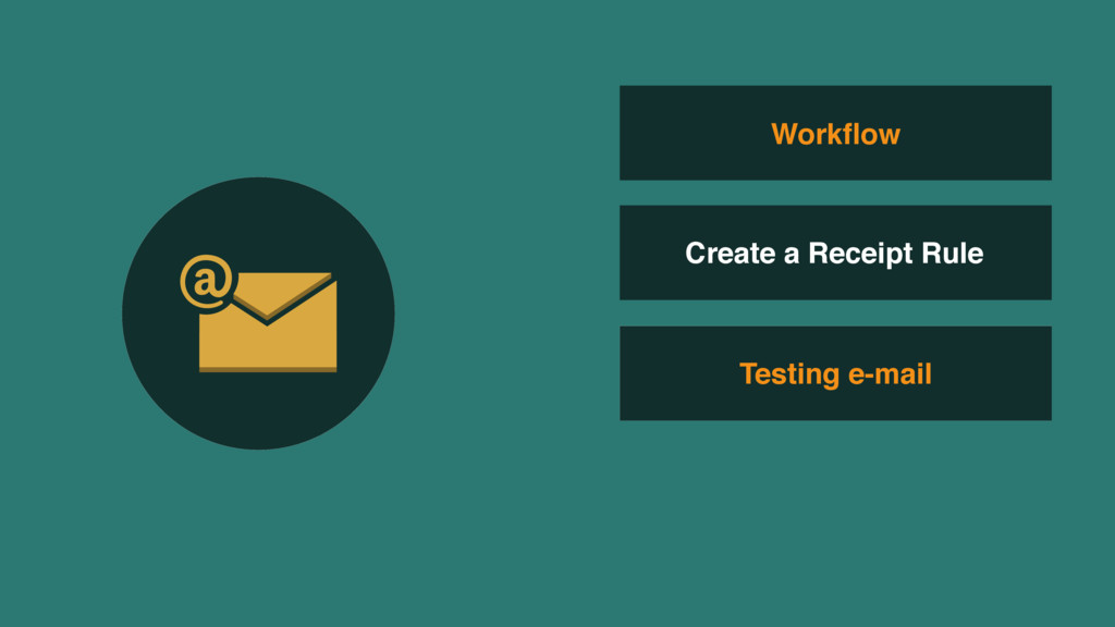 Testing e-mail Workflow Create a Receipt Rule