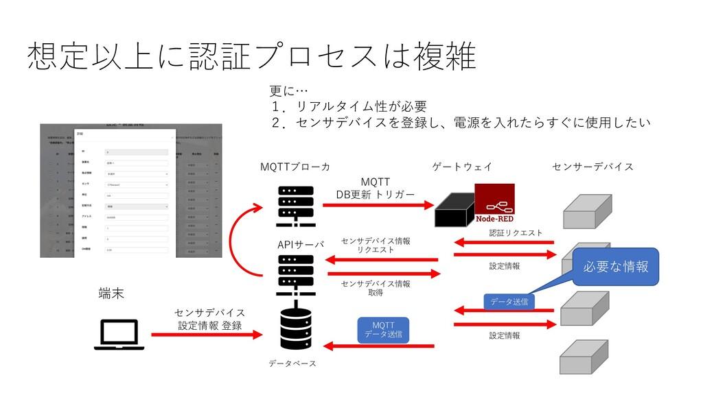 想定以上に認証プロセスは複雑 MQTTブローカ APIサーバ データベース 端末 MQTT D...