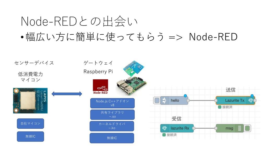 Node-REDとの出会い •幅広い⽅に簡単に使ってもらう => Node-RED 無線IC ...