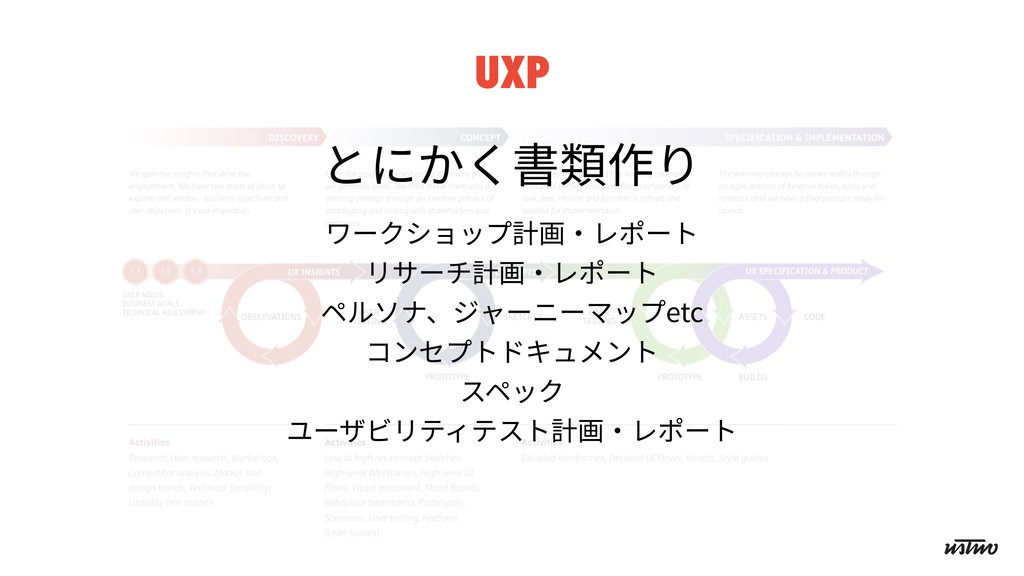 UXP とにかく書類作り ワークショップ計画・レポート リサーチ計画・レポート ペルソナ、ジャ...