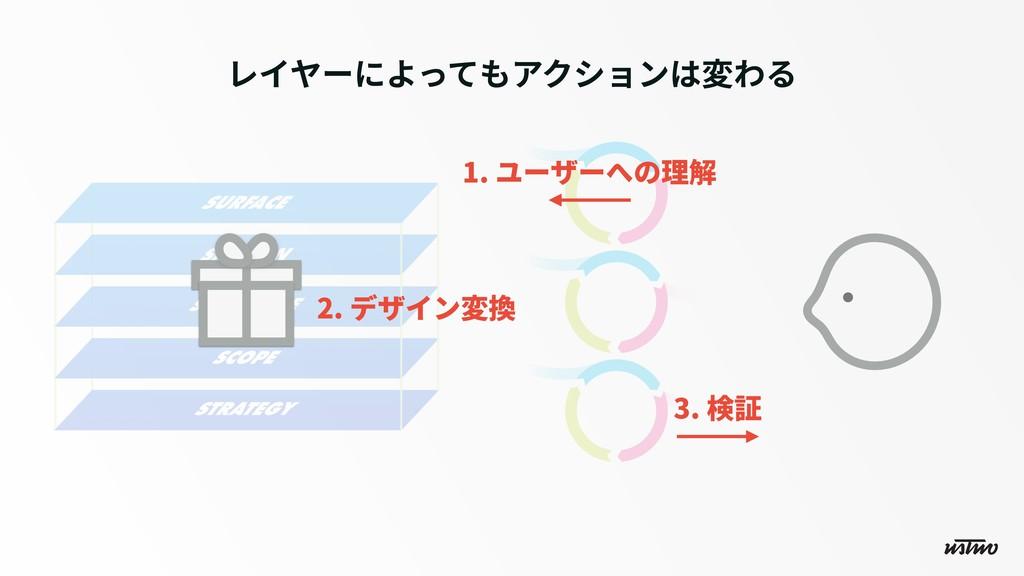 1. ユーザーへの理解 レイヤーによってもアクションは変わる 2. デザイン変換 3. 検証