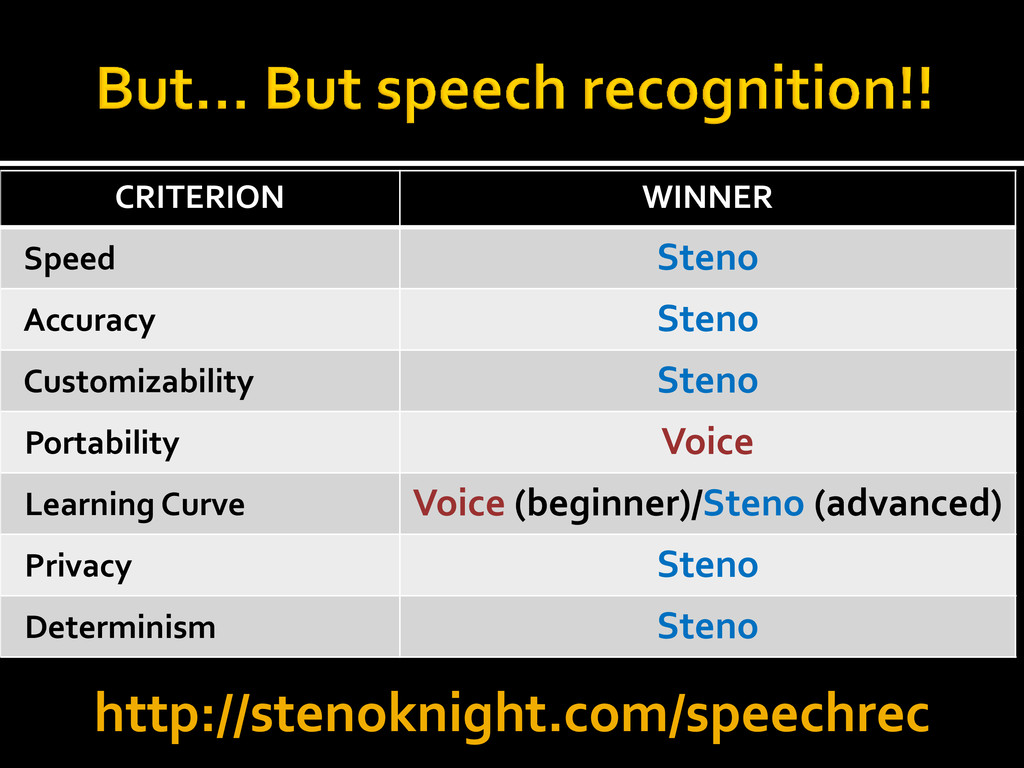 CRITERION WINNER Speed Steno Accuracy Steno Cus...