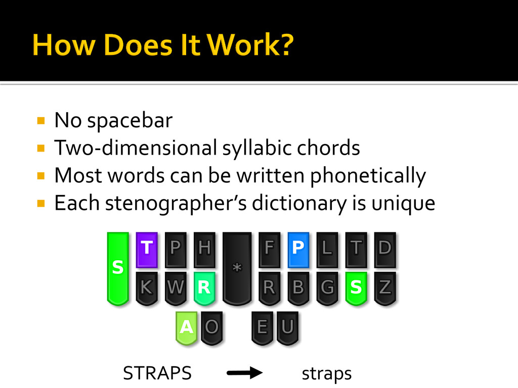  No spacebar  Two-dimensional syllabic chords...