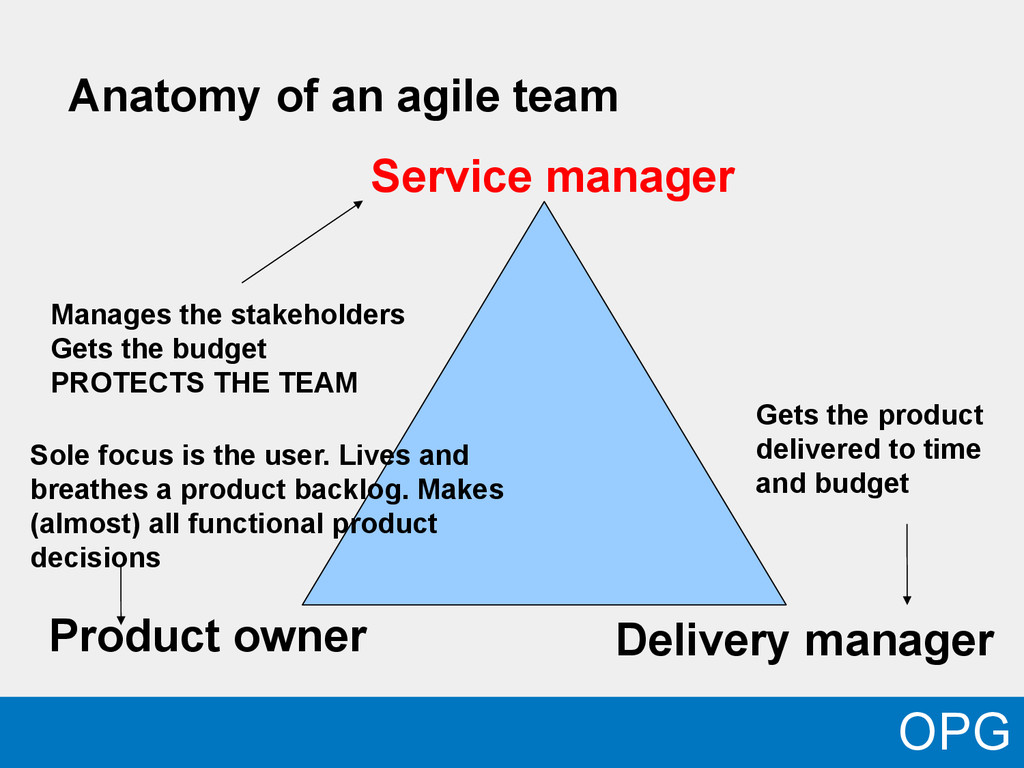 OPG Anatomy of an agile team Product owner Deli...