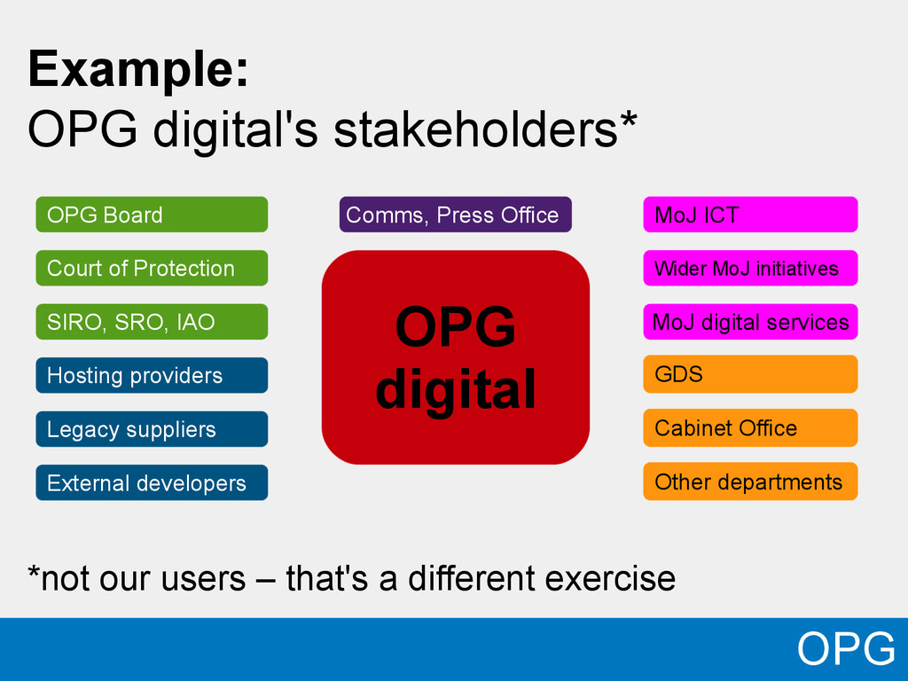 OPG OPG digital Example: OPG digital's stakehol...