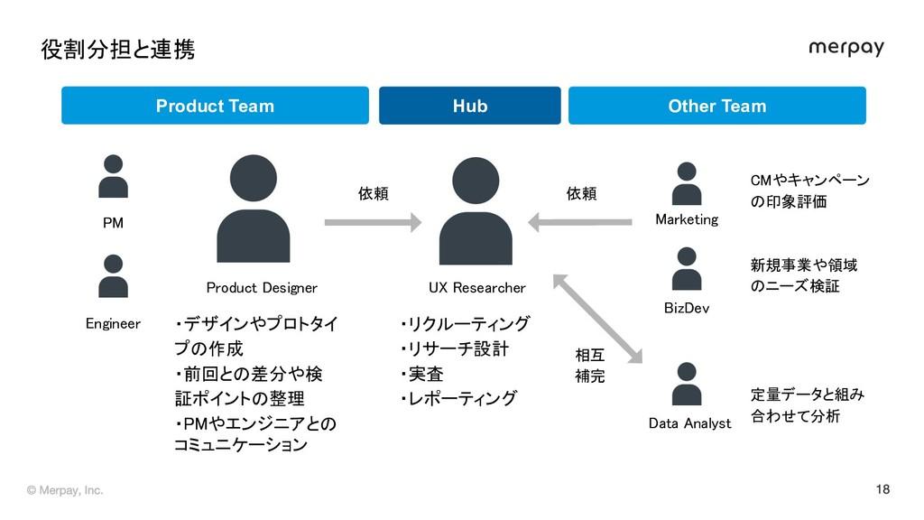 役割分担と連携 ・デザインやプロトタイ プ 作成 ・前回と 差分や検 証ポイント 整理 ...