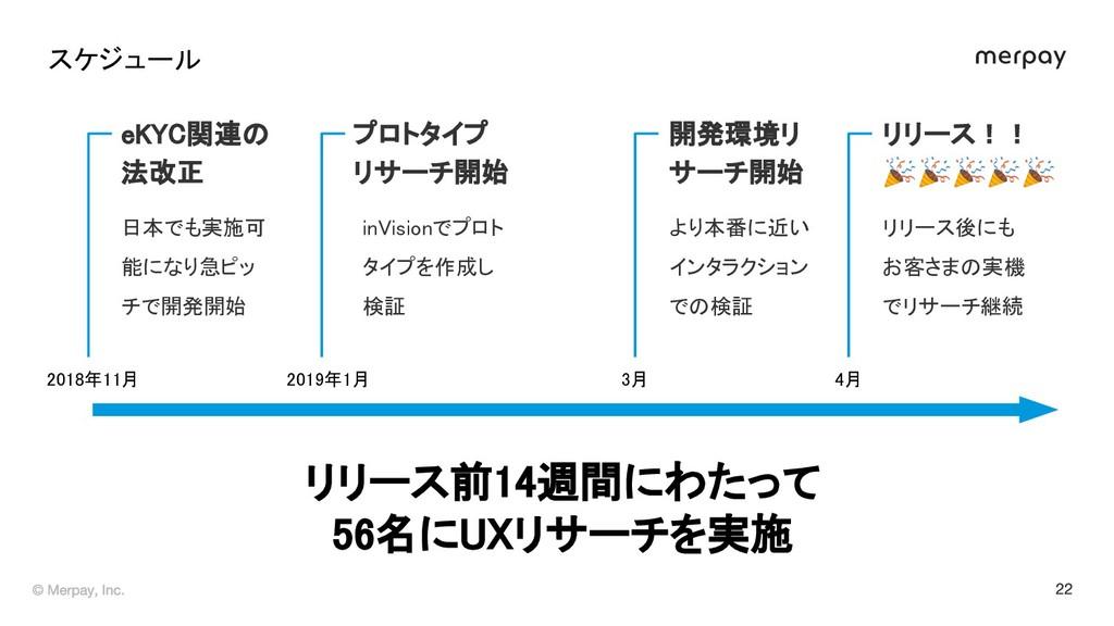 2018年11月  日本でも実施可 能になり急ピッ チで開発開始 e C関連 法改正 ...