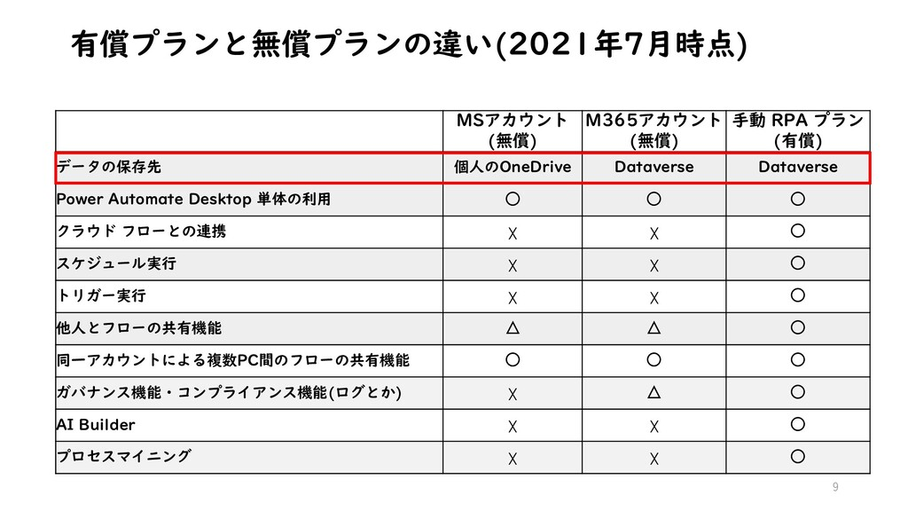 有償プランと無償プランの違い(2021年7月時点) 9 MSアカウント (無償) M365アカ...