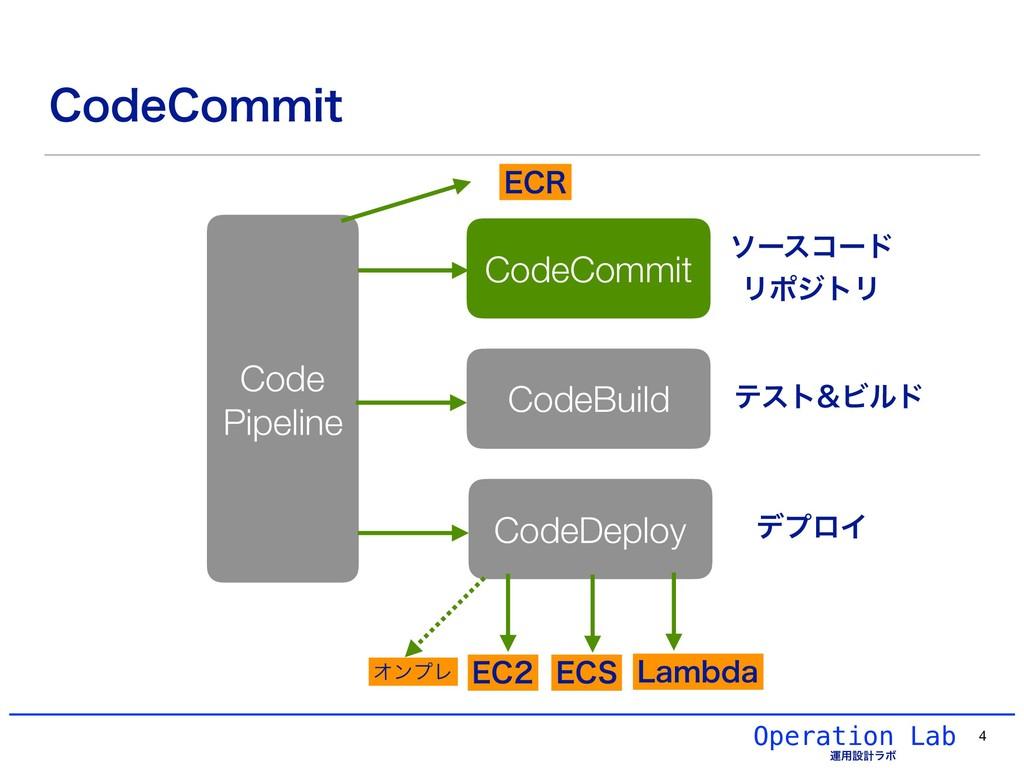 Operation Lab ӡ༻ઃܭϥϘ $PEF$PNNJU 4 CodeCommit Co...