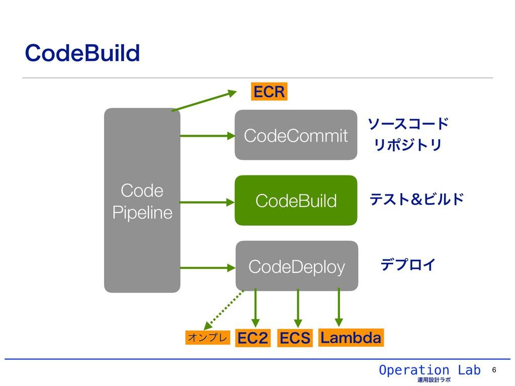 Operation Lab ӡ༻ઃܭϥϘ $PEF#VJME 6 CodeCommit Cod...