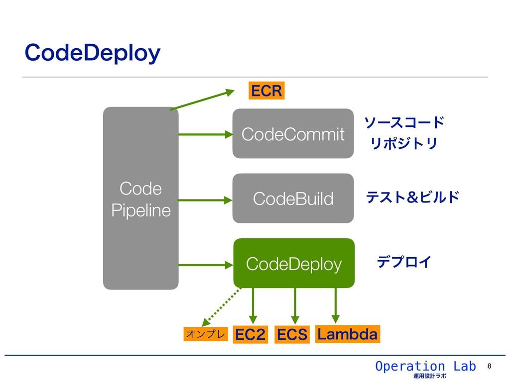 Operation Lab ӡ༻ઃܭϥϘ $PEF%FQMPZ 8 CodeCommit Co...