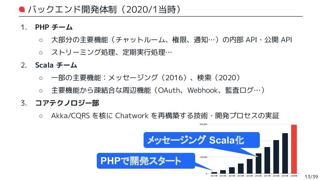 バックエンド開発体制(2020/1当時) 1. PHP チーム ○ 大部分の主要機能(チャット...