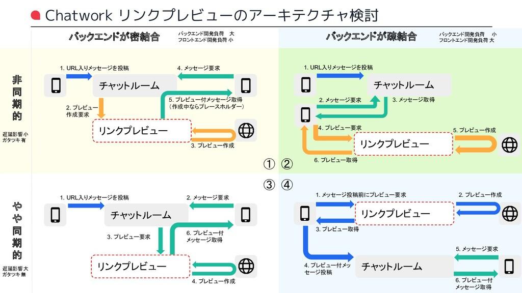 Chatwork リンクプレビューのアーキテクチャ検討 リンクプレビュー チャットルーム 1....