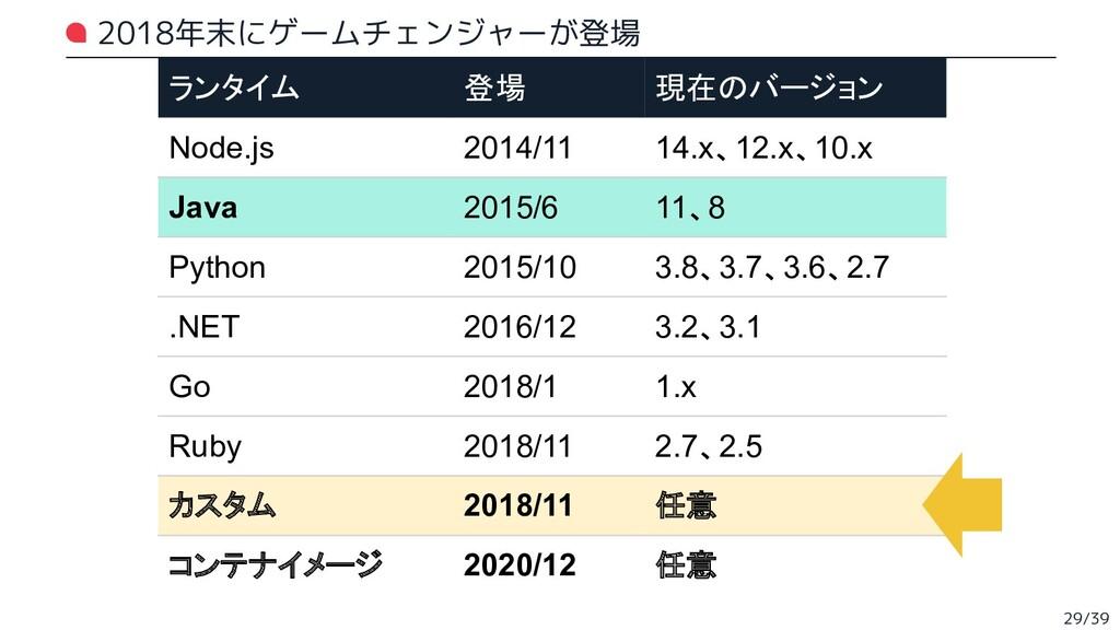 ランタイム 登場 現在のバージョン Node.js 2014/11 14.x、12.x、10....