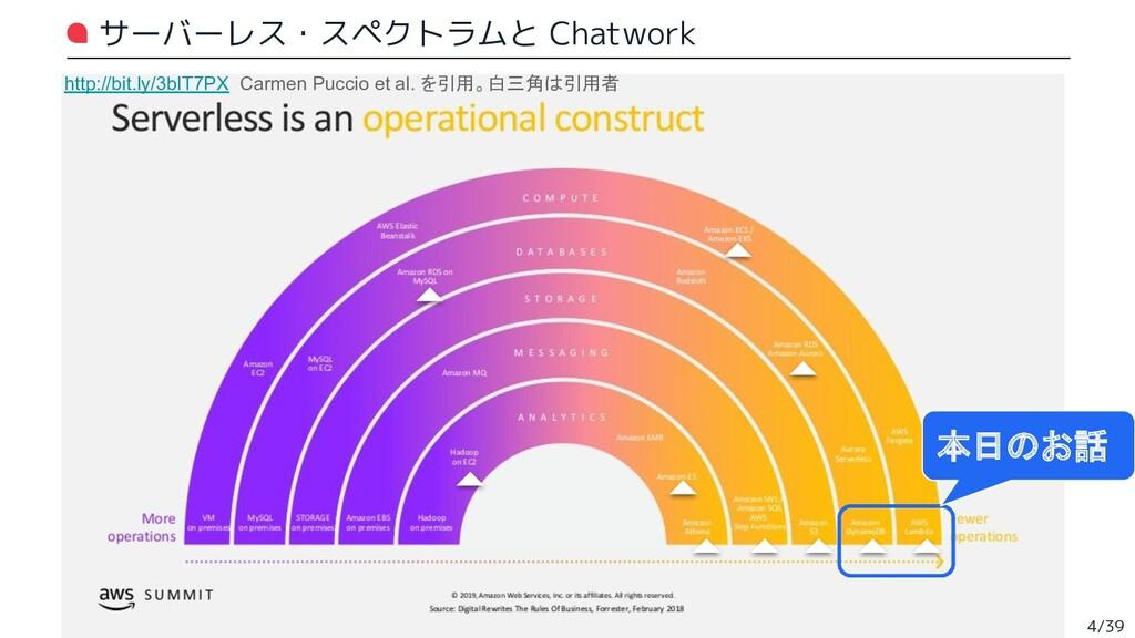 サーバーレス・スペクトラムと Chatwork 4/39 http://bit.ly/3bIT...