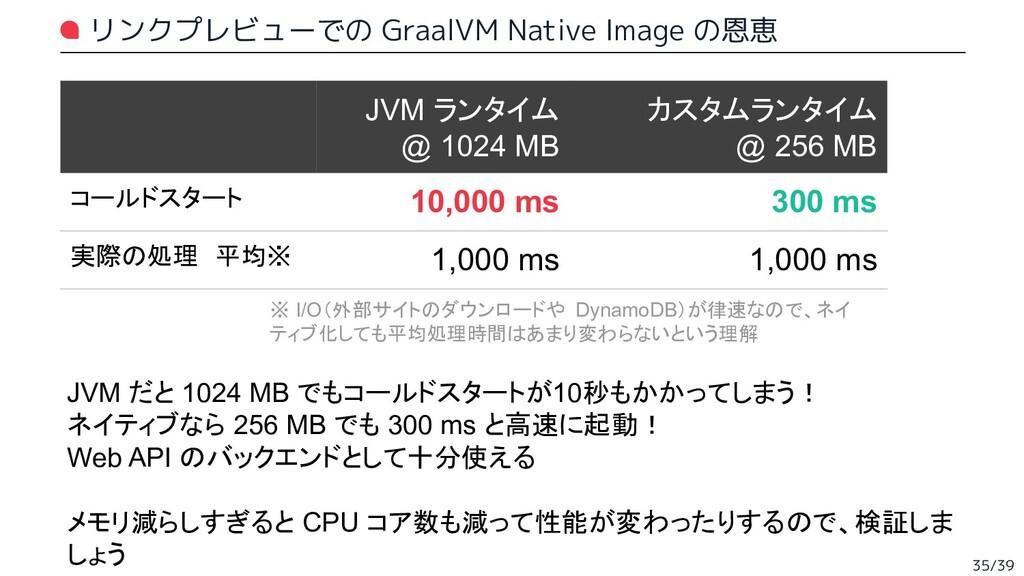 リンクプレビューでの GraalVM Native Image の恩恵 35/39 JVM ラ...